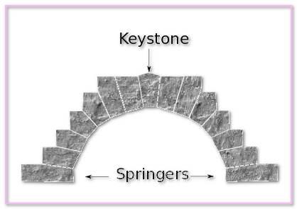 Apex Cardiff Stonemasons Drystone Wallers. Pressure