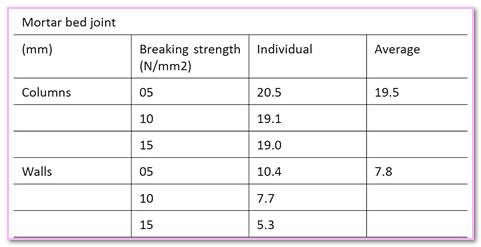 Characteristic Compressive Strength Of What Difference Between Minimum. Strength Mortar Joint Load Grout Beam