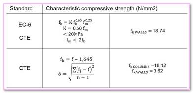 Characteristic Compressive Strength Of Masonry