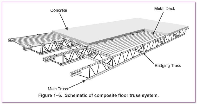 Steel Bar Joist Connections Masonry