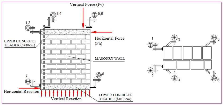 Displacement Measurement Devices Masonry Walls