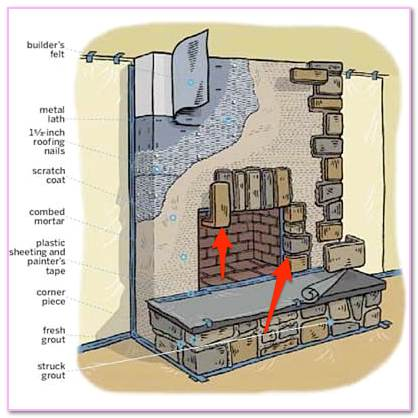 Fireplace Builders Near  Compare Masonry Contractors Me. Provide