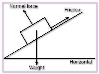 Out Of Plane Force Masonry