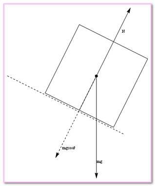 Force Simulation Masonry Out‐of‐plane Failure. Strength Shear Masonry Wall Load