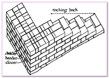 Half Brick Meaning. Vertical Bond