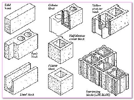 Most Common Types Of  Concrete Masonry Units. Masonry Wall Frame Flashing Concrete Masonry Concrete Block Cavity Wall