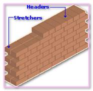 Pronunciation Definition Meaning Wythe. Thickness Masonry Construction