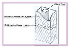 Shear Wall Design Etabs What Significance PTmax PTmin. Load