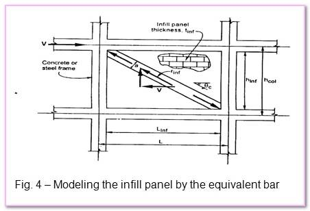 Steel Frame Analysis Masonry Infill Multi. Structure Shear Load Frame