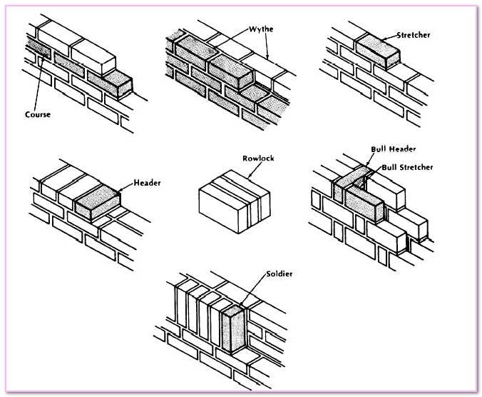 Typical Masonry Brick Dimensions