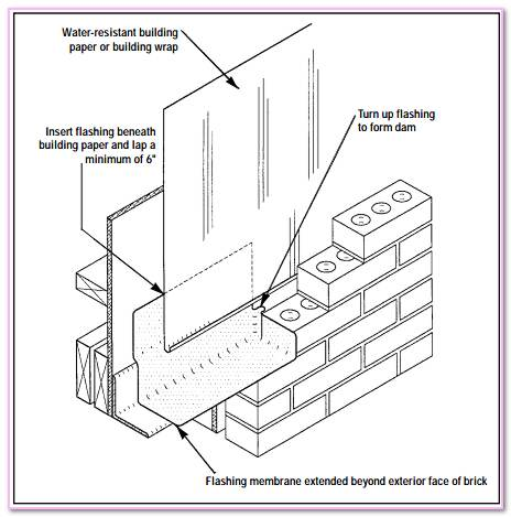 What Are Flashings In Masonry Work