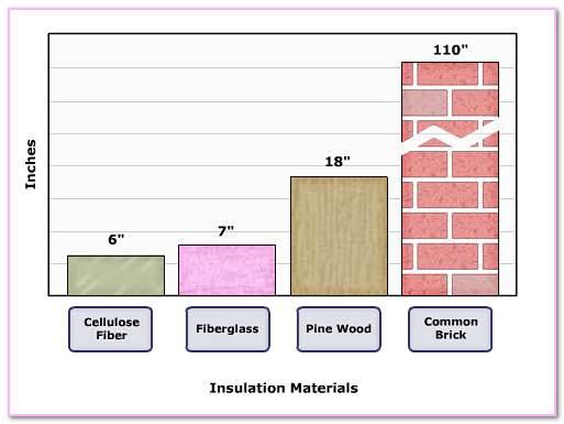 Insulation Value Of CMAA Australia